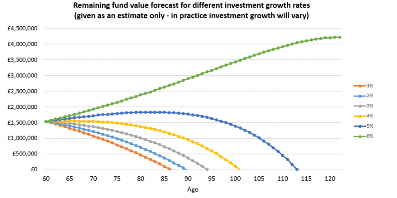 Chart showing how long a DB transfer value might last in a SIPP, at different levels of investment growth